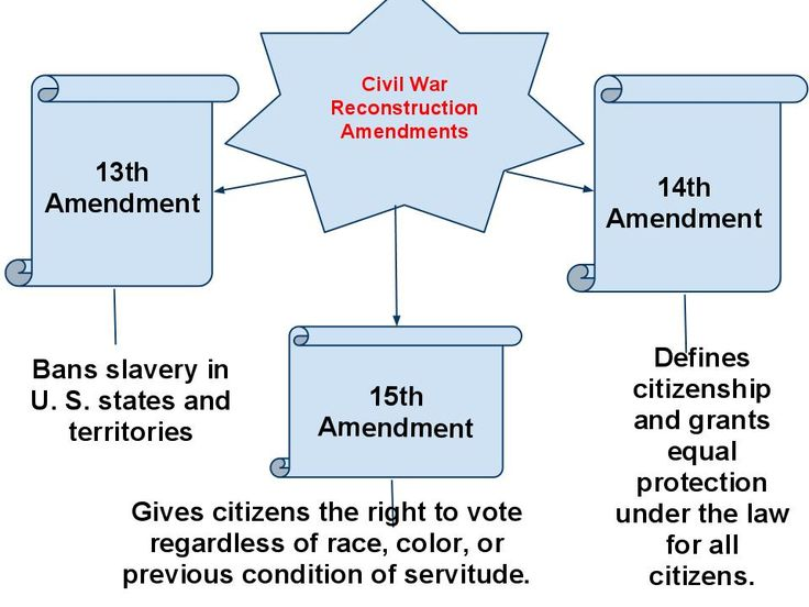 reconstruction amendments worksheet Termolak – Reconstruction Worksheets