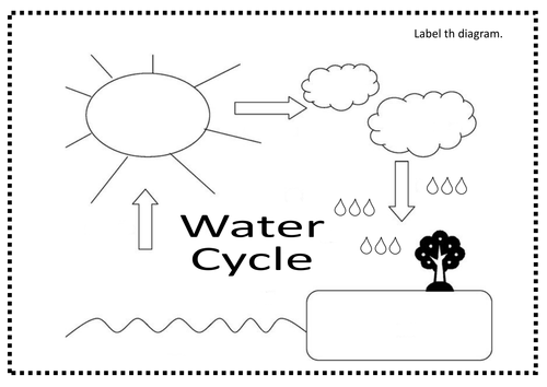 Label the water cycle diagram worksheet checks worksheet the water cycle diagram water cycle coloring worksheets ccuart Gallery