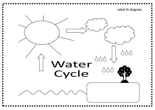 Free worksheets library download and print worksheets free on label the water cycle diagram worksheet checks worksheet kindergarten watercle worksheet kindergarten math worksheets 3rd ccuart Images