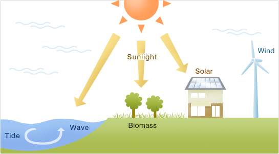 Renewable Energy Vs. Fossil Fuel