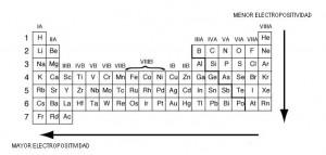 formalmente la electropositividad es el concepto opuesto a la electronegatividad ya que los elementos electronegativos son aquellos que tienden a atraer
