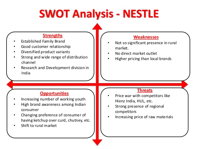 swot analysis of nestle water This case study nestle swot analysis and other 64,000+ term papers,  confectionery, bottled water,  nestle - a swot analysis similar topics.