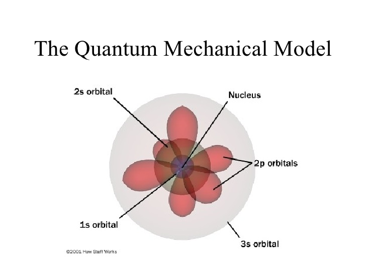 Atomic theory on emaze schrdinger used mathematical equations to describe the likelihood of finding an electron in a certain position this atomic model is known as the quantum ccuart Gallery