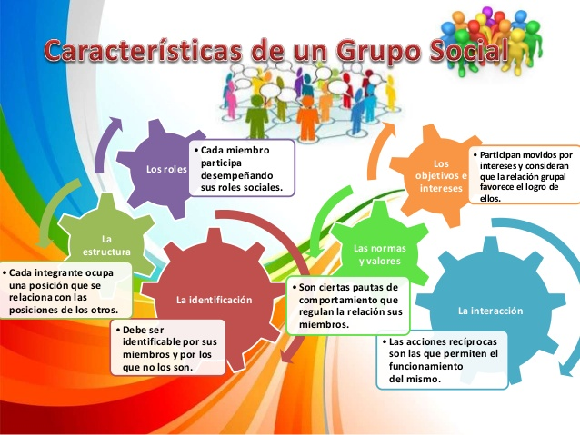 Grupos Sociales By Nrg60 On Emaze