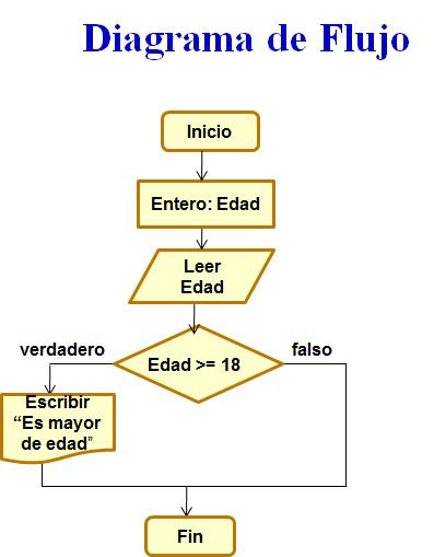 Elementos de algoritmia mayo 2017 resultado de imagen para algoritmos sencillos usando un diagrama de flujo ccuart Images
