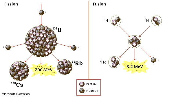 Nuclear Fusion on emaze