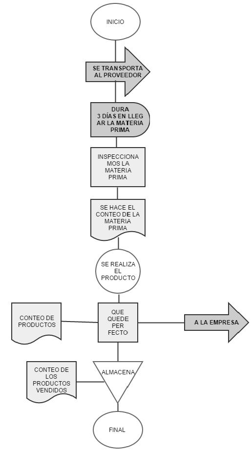 Sustentacion parcial on emaze diagrama de flujo ccuart Choice Image