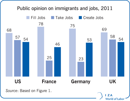 media opinion on immigration Media opinion on immigration topics: immigration to the united states, immigration, the new york times pages: 3 (1066 words) published: april as we compare these two sources, i will not only observe the article's facts and interviews, but also, the way they portray immigrants and officials on.