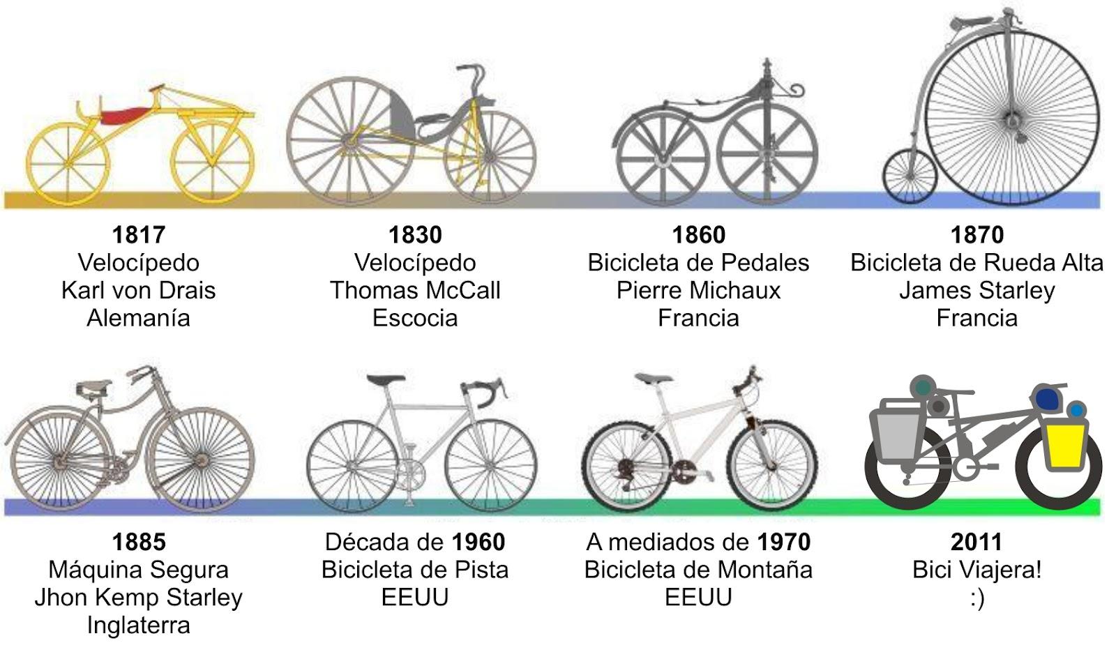 Resultado de imagen de invento la bicicleta