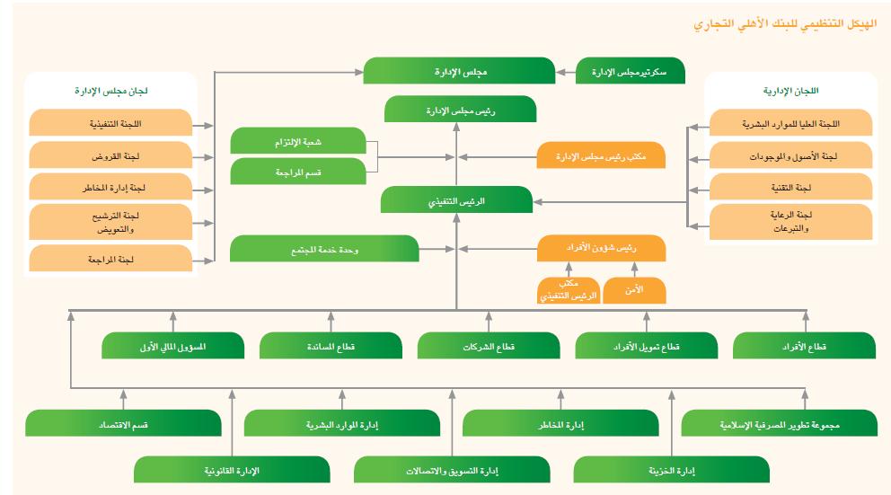 رقم الهاتف المصرفي الاهلي - Al Ilmu 12