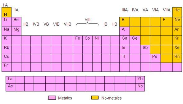 Propiedades de los elementos qumicos con la configuracin propiedades de los elementos qumicos con la configuracin electronica on emaze urtaz Image collections