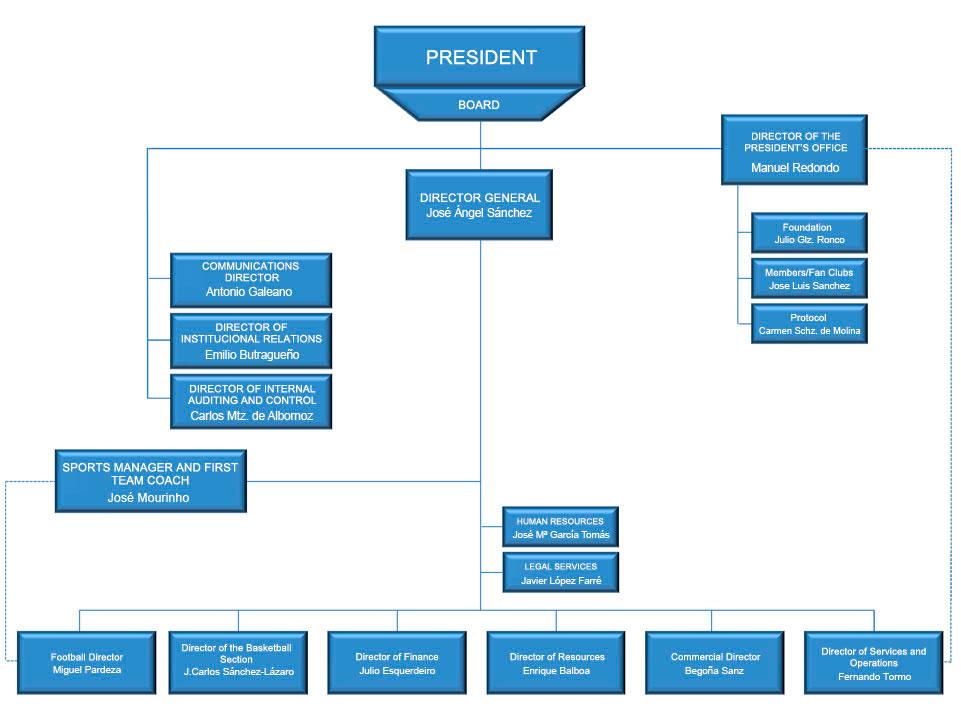 adidas organizational chart