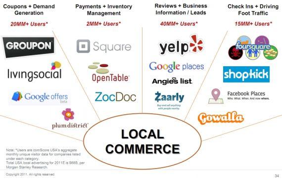 local e commerce Major Types of E-commerce on emaze