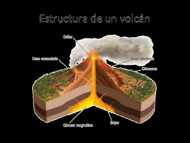 Resultado de imagen de estructura de un volcan
