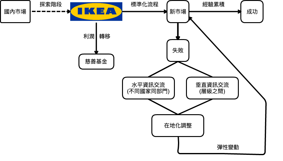 how important was internationalization to ikea what challenges did ikea face while expanding interna What was ingvar kamprads role in the development in ikea how important was internationalization to ikea what challenges did ikea face while expanding.