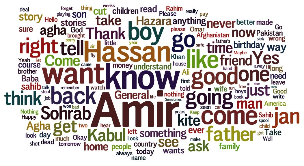 character analysis of amir in khaled hosseinis the kite runner Khaled hosseini's the kite runner essay 747 words | 3 pages in the novel the kite runner, khaled hosseini tells a notable coming-of-age story portraying the actions and thoughts of amir, a penitent adult living in the united states and his reminiscence of his affluent childhood in the unstable political environment of afghanistan.
