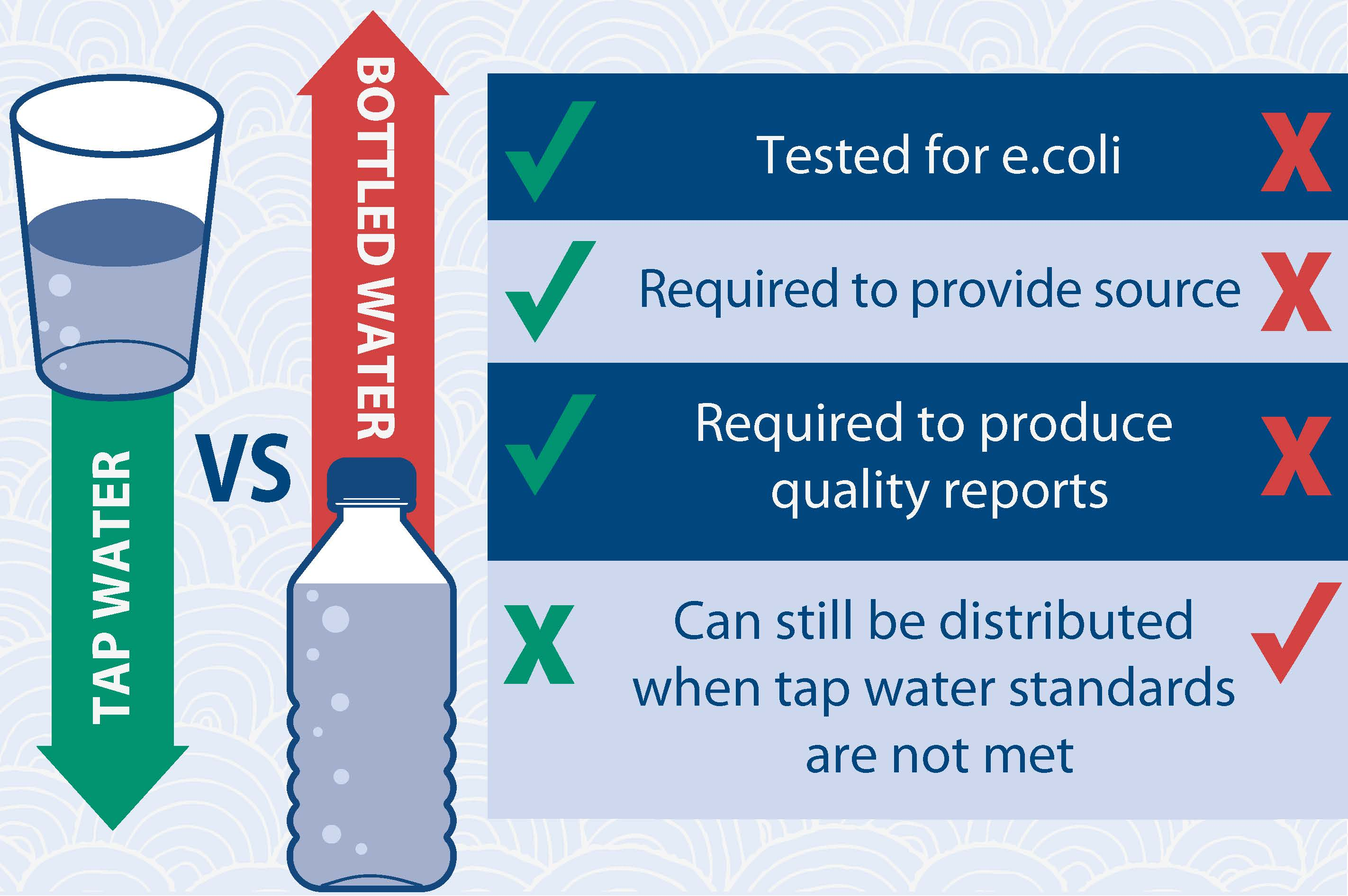 bottle v tap Since the fda regulates bottled water (the epa regulates tap water), the regulations are not as stringent in addition to the safety concerns, there are huge environmental and social impacts associated with using bottled water.