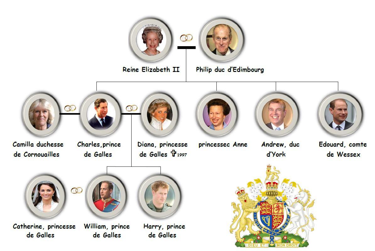 Arbre Genealogique De La Famille Royale Steadlane Club