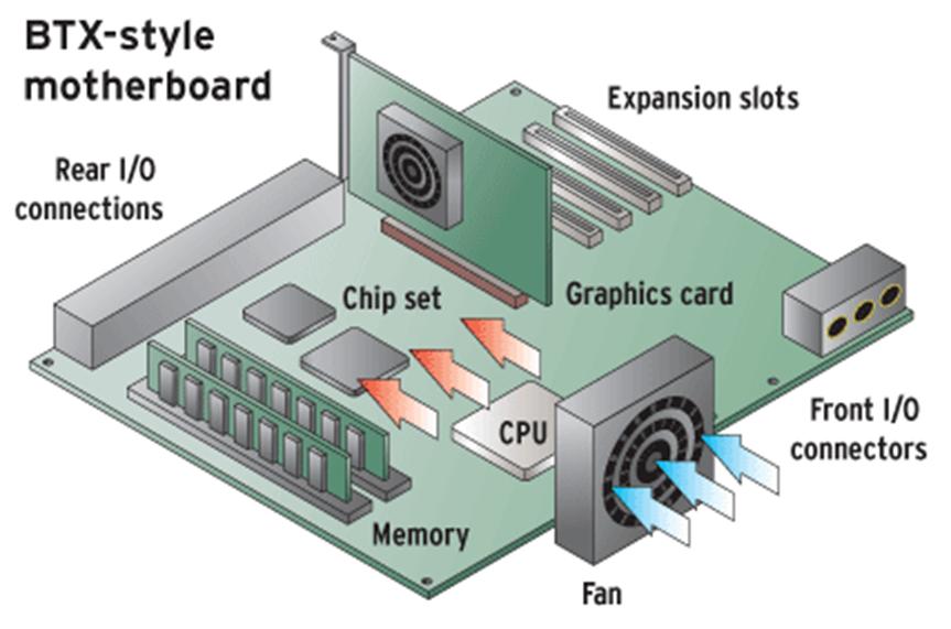 media tech week 1 copy1 on emaze rh emaze com Motherboard Components List Motherboard Components List