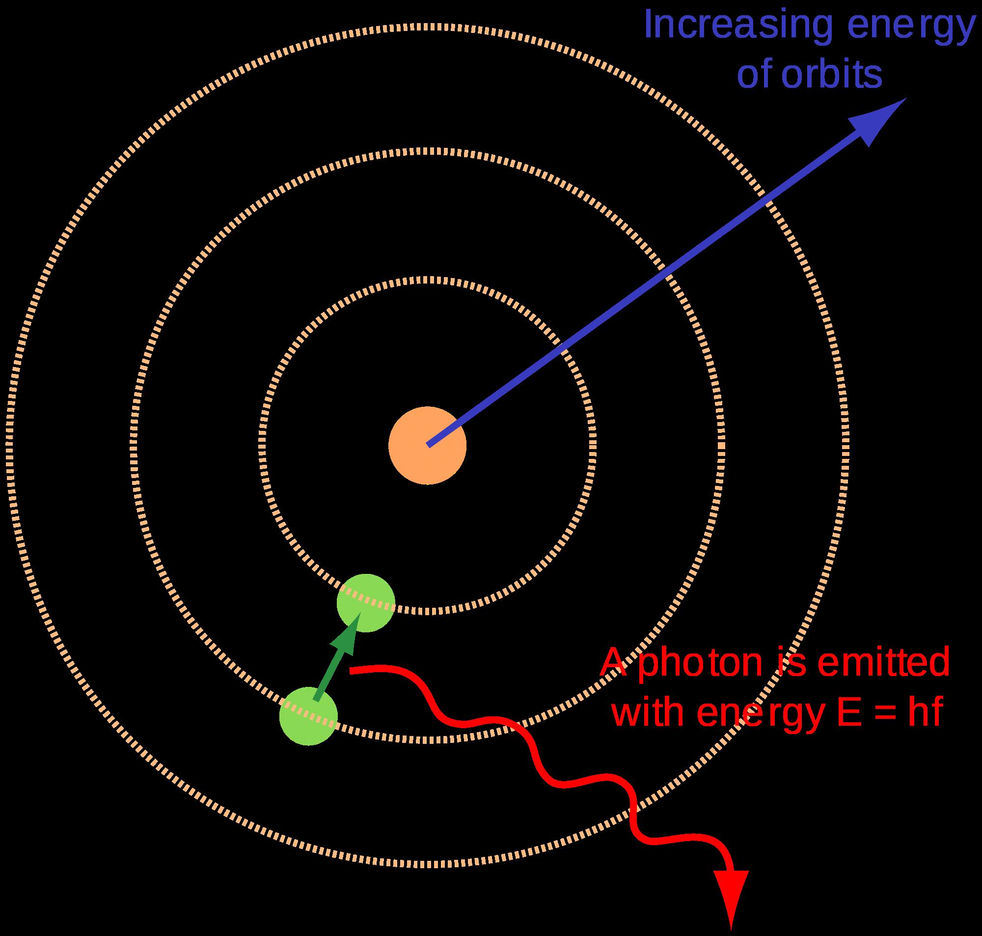 worksheet Models Of The Atom Worksheet joindesignseattle – Models of the Atom Worksheet