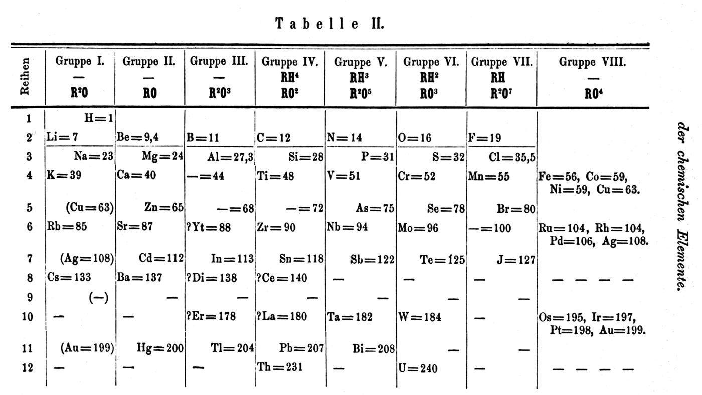 Untitled on emaze mendeleevs experiments were basically the periodic table because he arranged the elements in order of atomic mass and placed them in columns based on gamestrikefo Images