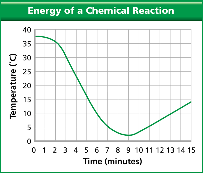 temperature and chemical reactions Teacher's overview summary in this investigation, students classify chemical reactions as exothermic or endothermic next, students explore the relationship between an observed change in temperature and the classification of a change as chemical or physical.
