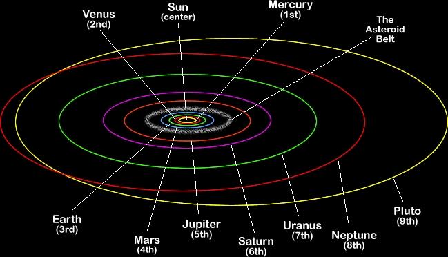 parabolic trajectory of planets - photo #49