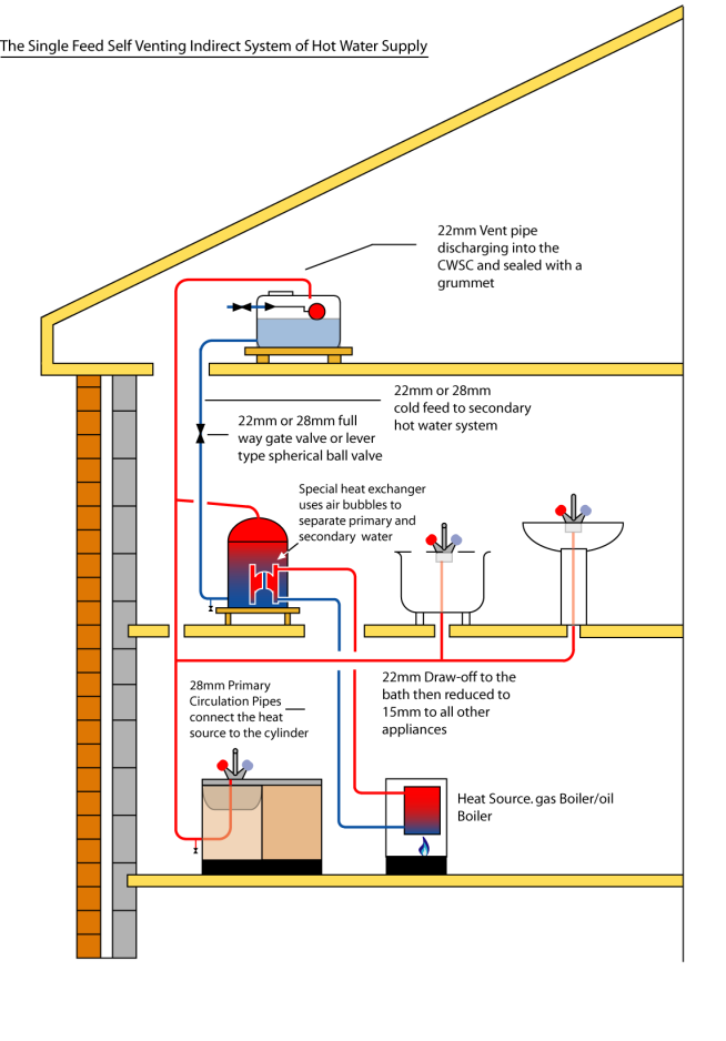 Nice direct central heating system image collection the for Best central heating system
