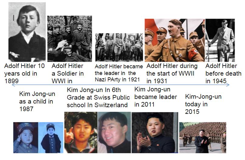 Hitler and Kim Jong-Un on emaze