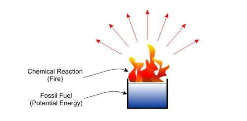 potential Energy on emaze