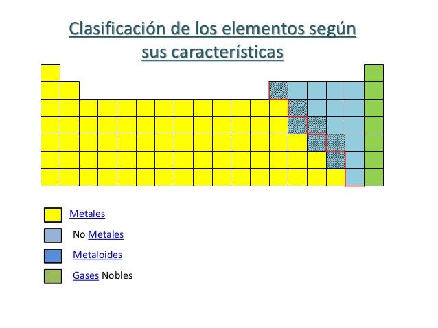 La tabla periodica on emaze los grupos que en la tabla llevan nmeros romanos son los grupos a o representativos los dems son los grupos b o de transicin urtaz Image collections