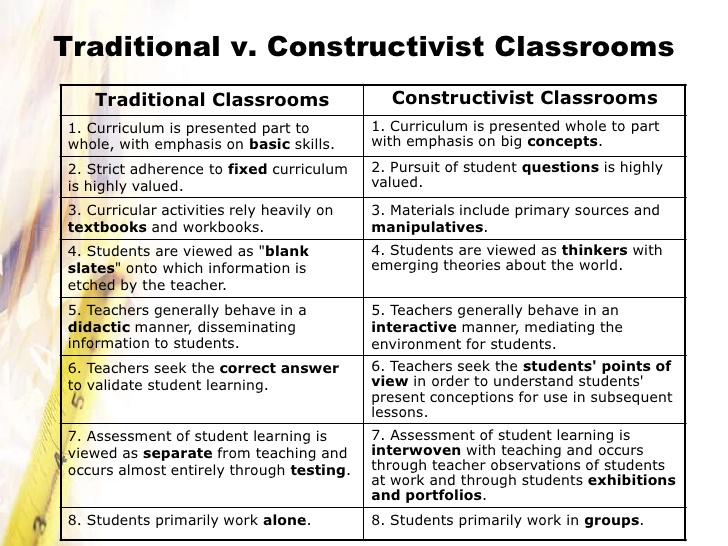 concept to classroom constructivism as a paradigm for teaching and learning essay Thus, in all constructivist teaching-learning scenarios, the traditional telling-listening relationship between teacher and student is replaced by one that is more complex and interactive.
