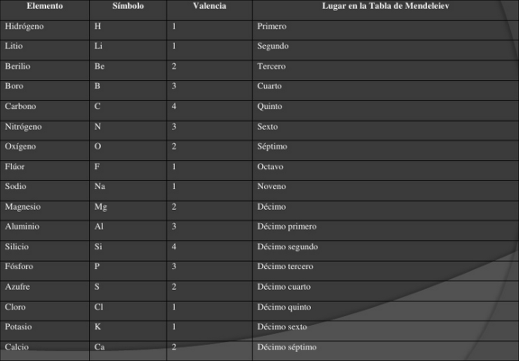 La tabla periodica elementos de la tabla periodica by wikipedia urtaz Gallery