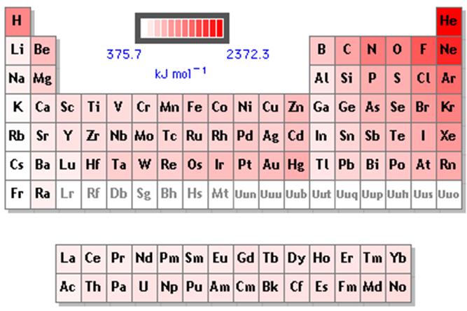 Presentation name energa de ionizacin urtaz Gallery