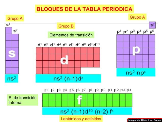 Estructura atomica on emaze son aquellos situados en los grupos iii a viii a de la tabla peridica de los elementos en estos elementos el nivel energtico ms externo corresponde urtaz Images