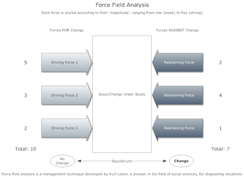 kurt lewin gap analysis Kurt lewin's 'changing as three steps' (unfreezing changing refreezing) is regarded by many as the classic or fundamental approach to managing change lewin has.
