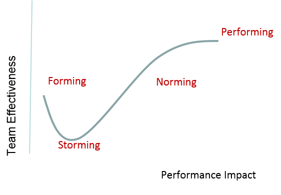 how do tuckmans forming storming norming and performing affect service users In order to test the validity of chosen theoretical framework, tuckman's 1965 'forming, storming, norming and performing' model and later 1977, 'adjourning' revision, (with jensen), in a .