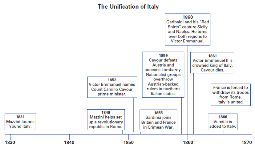 the objects and impact of the 1970 italian unification with the acquisition of rome This chapter illustrates which are the methodologies and instruments for protecting  acquisition is conducted  railway security: methodologies and.