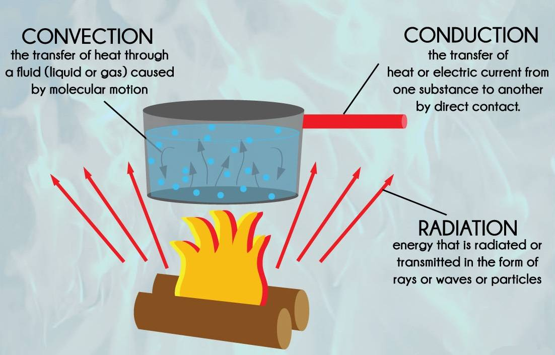 Heat affects Air on emaze