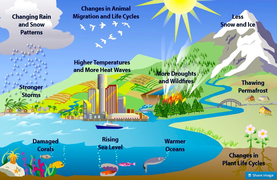 Global warming #2 on emaze
