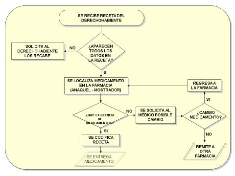 Pedro eduardo diagrama de flujo surtido de receta individual ccuart Image collections