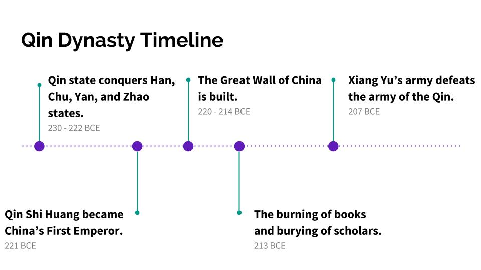 Zhou Dynasty Timeline The gallery for -->...