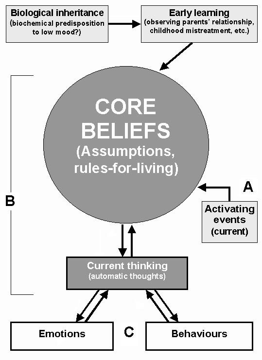 Presentation Name on emaze – Core Beliefs Worksheet