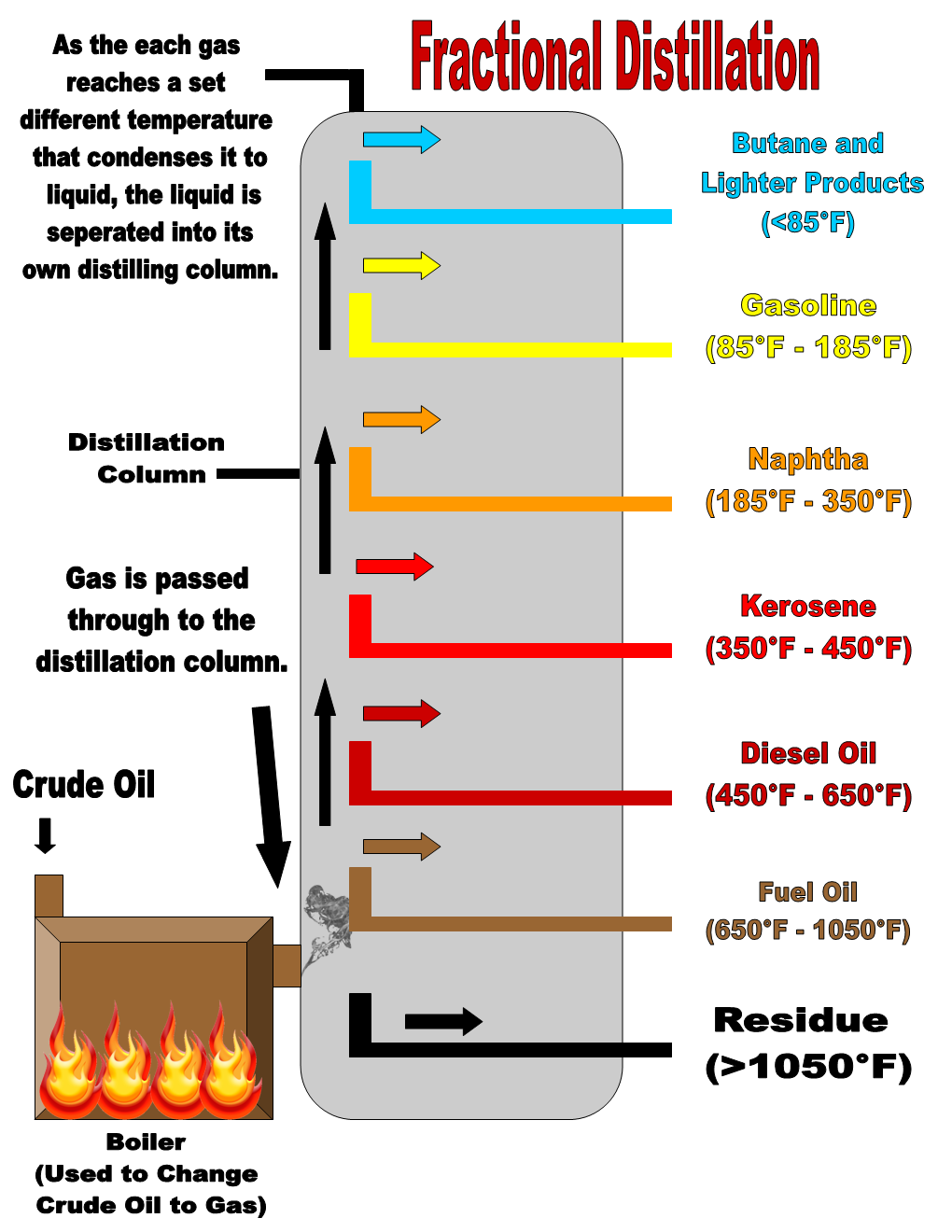 The Refining of Hydrocarbons on emaze
