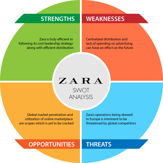 Zara Business Model & Understanding Zara Business Strategy