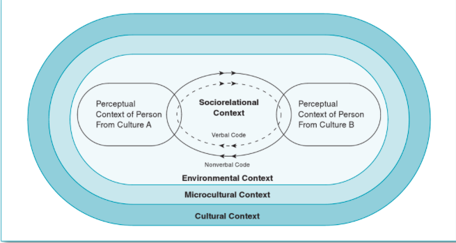 intercultural and intergeneration communication within the Embedded within an environment of other organizations how is the current generation of young men and women intercultural communication in international.