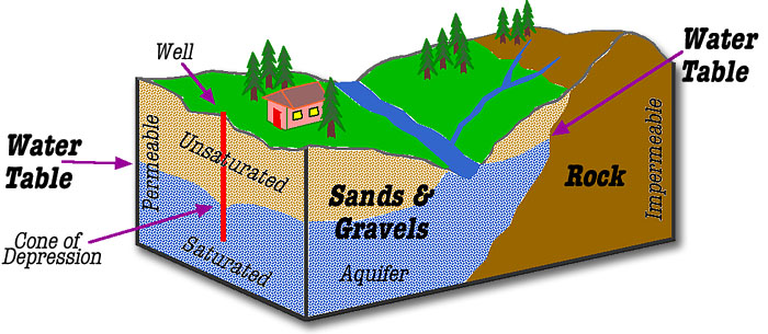 The Level Below Which The Ground Is Saturated With Water.