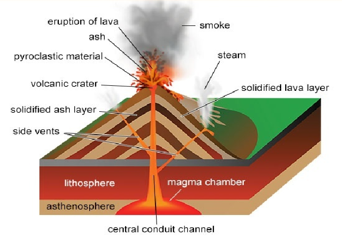C7cefef86fa2a57b2e6b2804355b620fg how volcanoes are made ccuart Images