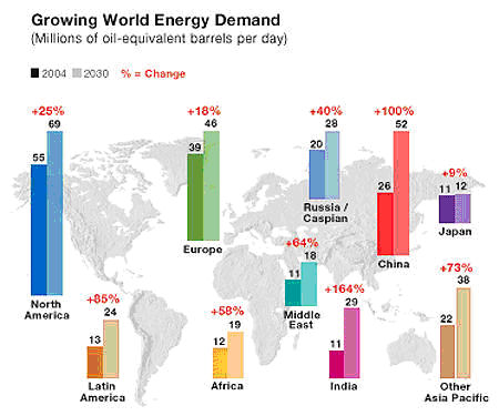 energy demand essay The increasing global demand for energy through sustainable and non – sustainable developments.