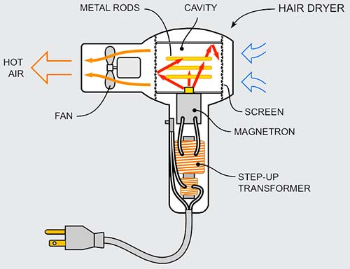 water heater wiring diagram with Hair Dryer Machine on Generatoralternator Ac Voltage Booster furthermore Watch furthermore 240 Volt Light Wiring Diagram further Wiring Diagram For Adding A Subpanel likewise Hair Dryer Machine.